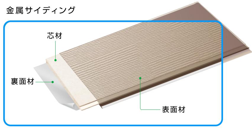 出典:日本金属サイディング工業会「外壁リフォームのすすめ」