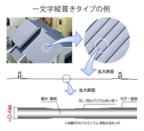 出典:日本金属屋根協会 WEB